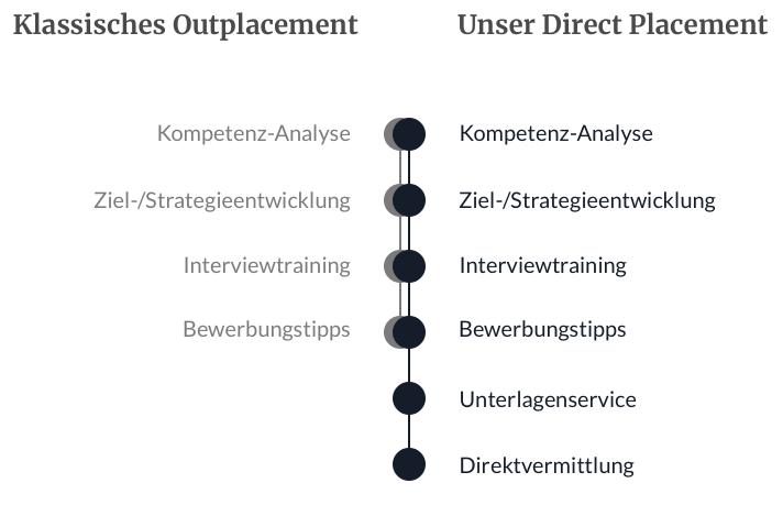 DIRECT PLACEMENT mit Erfolgsgarantie. Ihre Outplacement Beratung in Hamburg